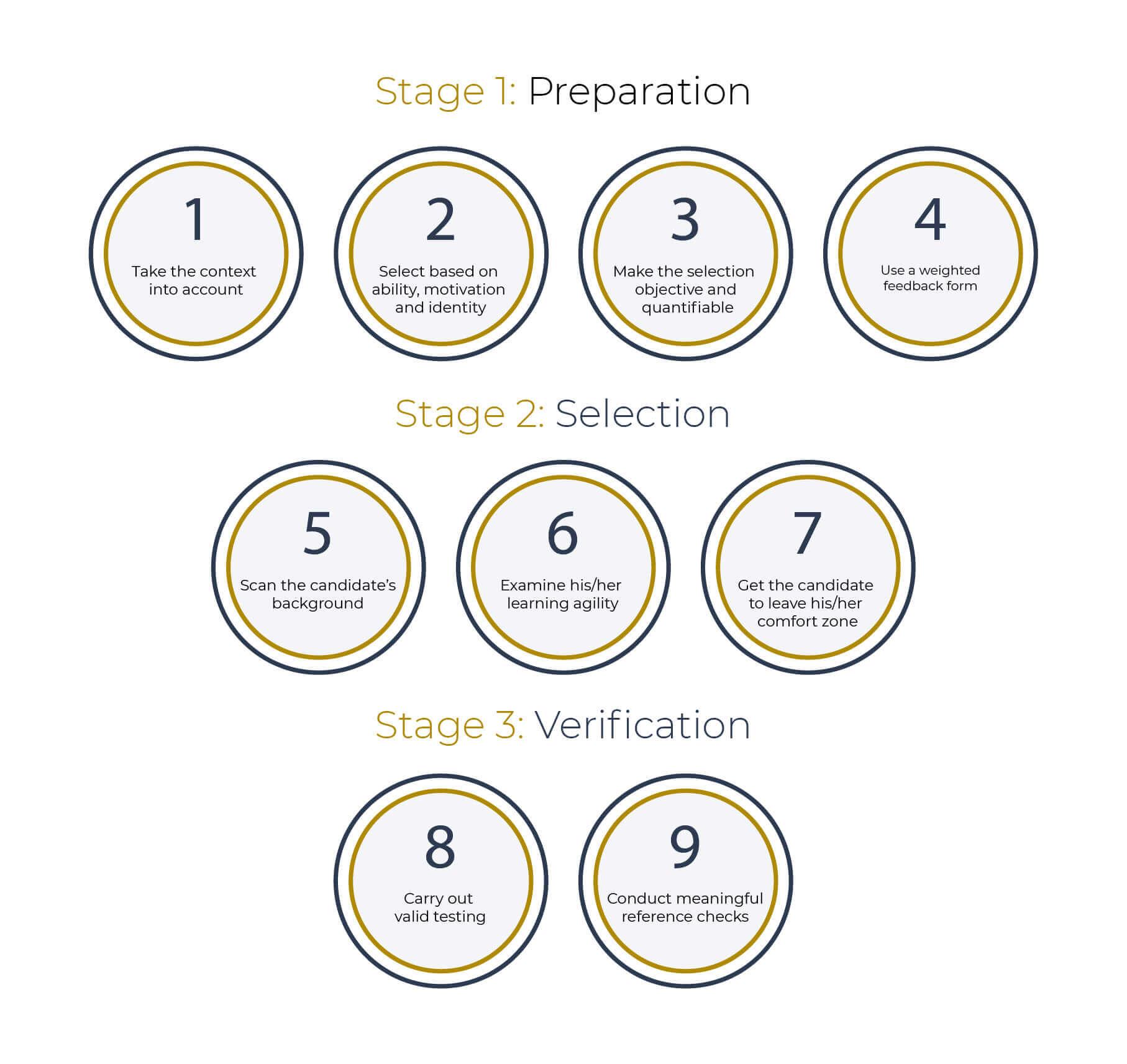 figuur-selectie-in-9-stappen-eng-de-vroedt-en-thierry-07
