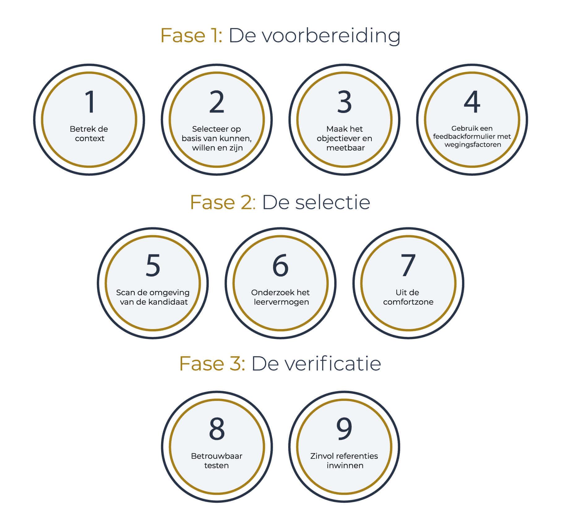 selectie-in-9-stappen-figuur-de-vroedt-en-thierry
